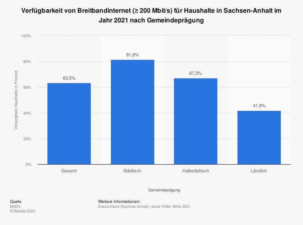 Statistik: Verfügbarkeit von Breitbandinternet (≥ 200Mbit/s) für Haushalte in Sachsen-Anhalt im Jahr 2020 nach Gemeindeprägung   Statista