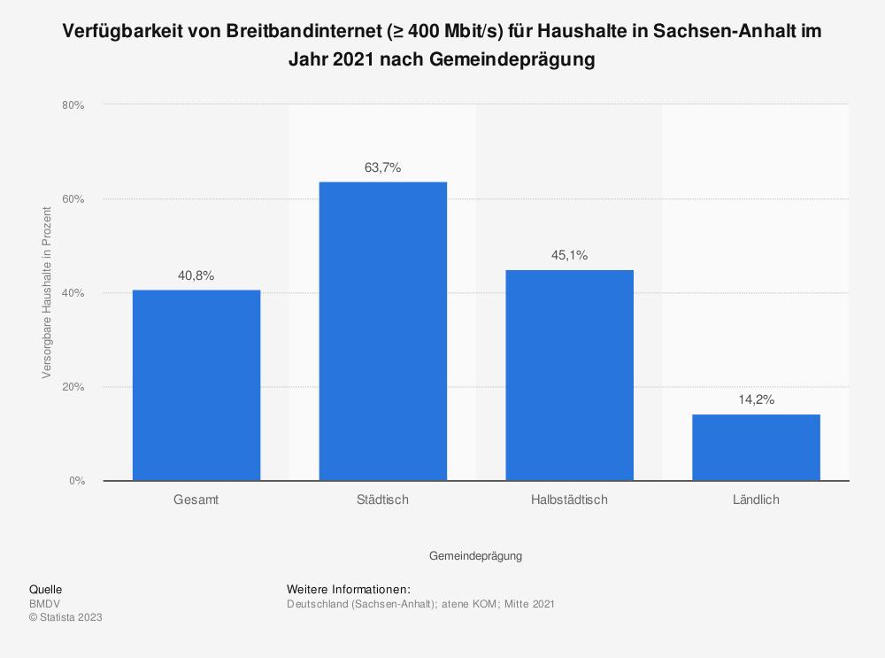 Statistik: Verfügbarkeit von Breitbandinternet (≥ 400Mbit/s) für Haushalte in Sachsen-Anhalt im Jahr 2020 nach Gemeindeprägung | Statista