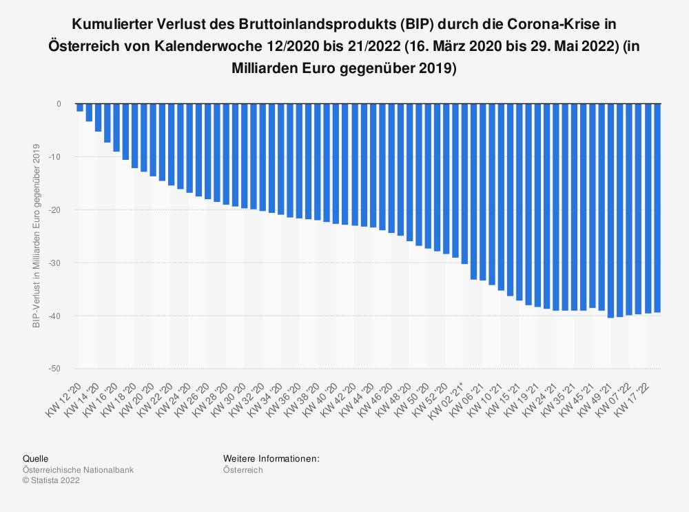 Statistik: Kumulierter Verlust des Bruttoinlandsprodukts (BIP) durch die Corona-Krise in Österreich von Kalenderwoche 12 bis 41 (16. März bis 11. Oktober) 2020 (in Milliarden Euro gegenüber dem Vorjahr) | Statista