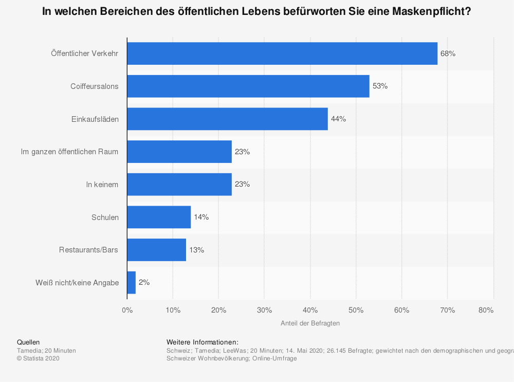 Statistik: In welchen Bereichen des öffentlichen Lebens befürworten Sie eine Maskenpflicht? | Statista