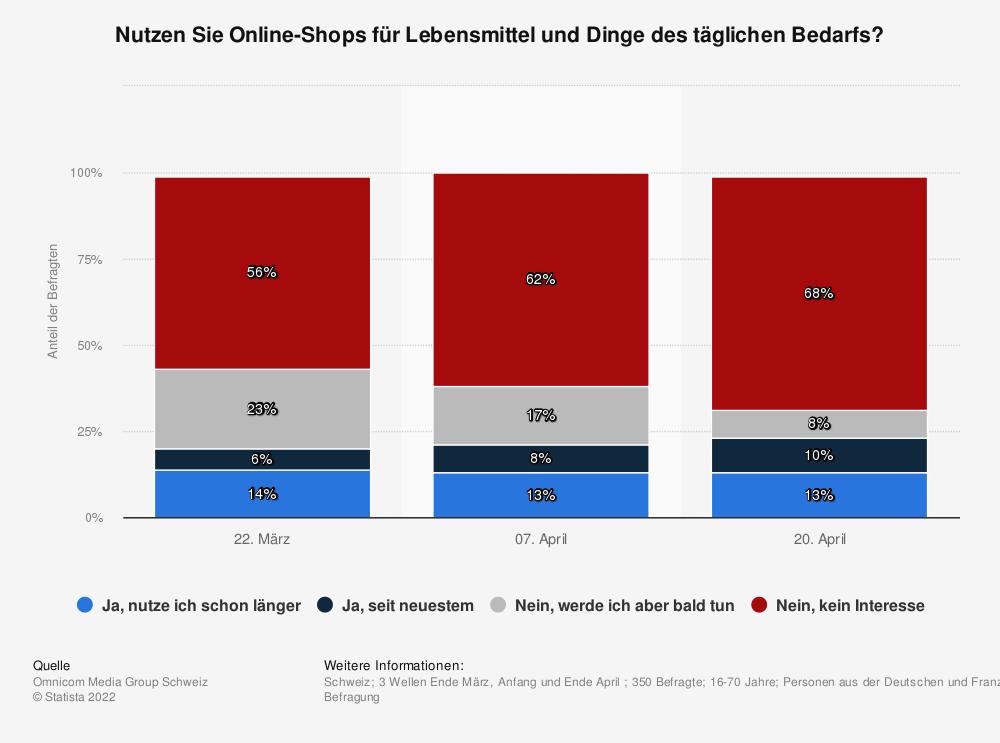Statistik: Nutzen Sie Online-Shops für Lebensmittel und Dinge des täglichen Bedarfs?   Statista
