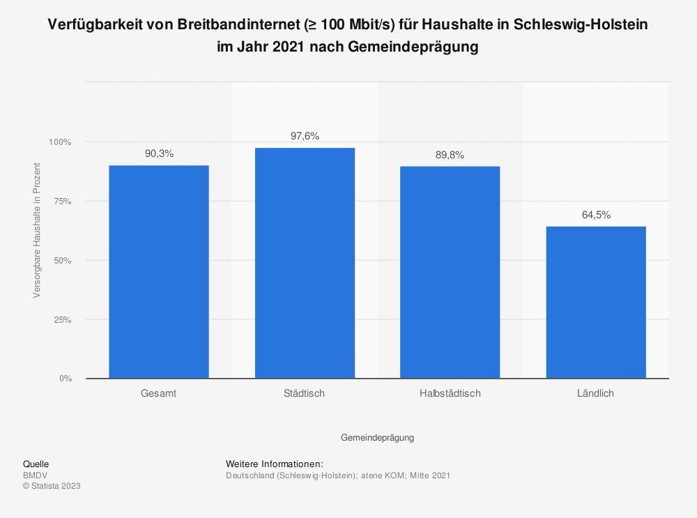 Statistik: Verfügbarkeit von Breitbandinternet (≥ 100Mbit/s) für Haushalte in Schleswig-Holstein im Jahr 2020 nach Gemeindeprägung | Statista