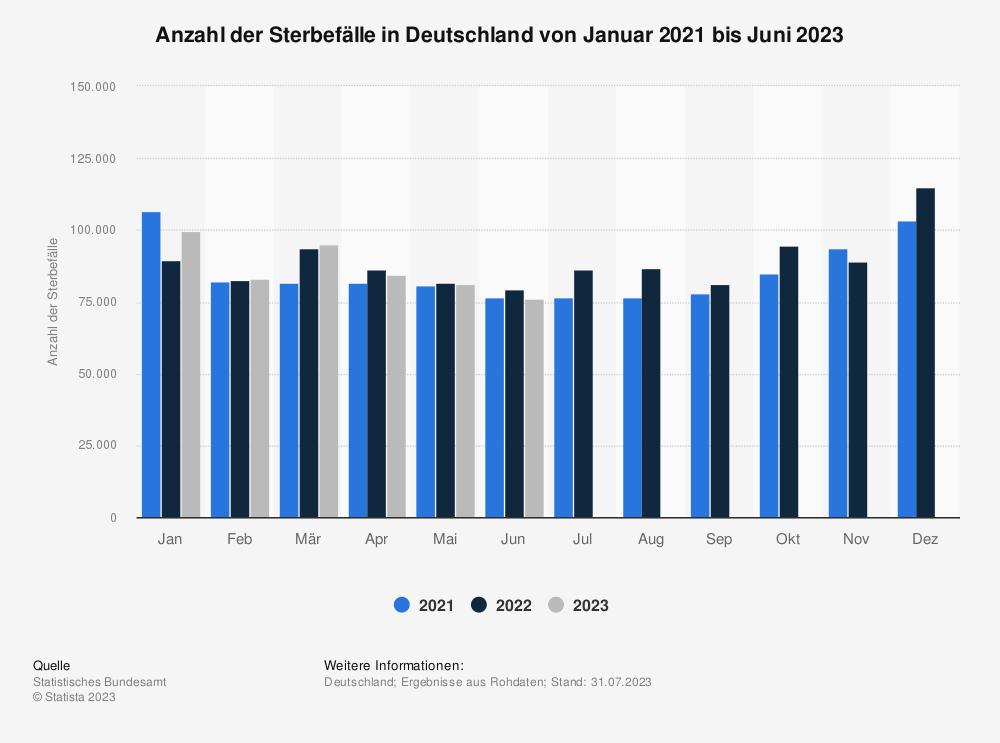 Statistik: Anzahl der Sterbefälle in Deutschland von Mai 2019 bis Mai 2021   Statista