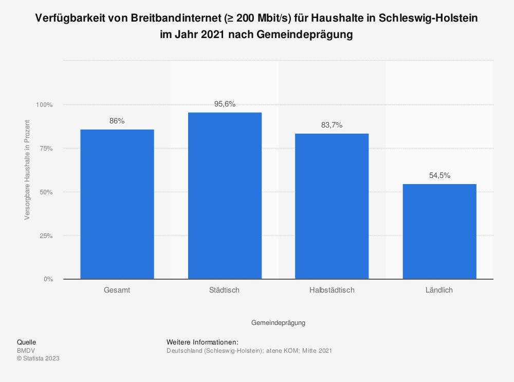 Statistik: Verfügbarkeit von Breitbandinternet (≥ 200Mbit/s) für Haushalte in Schleswig-Holstein im Jahr 2020 nach Gemeindeprägung | Statista