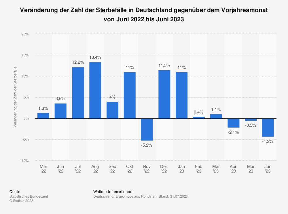 Statistik: Veränderung der Zahl der Sterbefälle in Deutschland gegenüber dem Vorjahresmonat von Mai 2020 bis Mai 2021   Statista