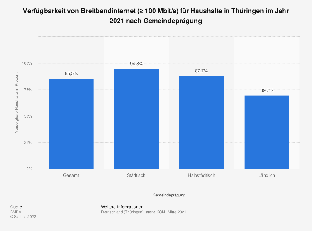 Statistik: Verfügbarkeit von Breitbandinternet (≥ 100Mbit/s) für Haushalte in Thüringen im Jahr 2020 nach Gemeindeprägung | Statista
