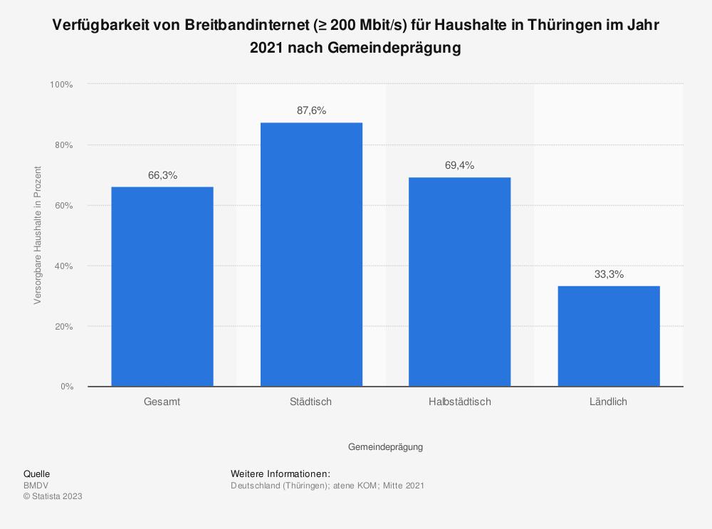 Statistik: Verfügbarkeit von Breitbandinternet (≥ 200 Mbit/s) für Haushalte in Thüringen im Jahr 2020 nach Gemeindeprägung | Statista