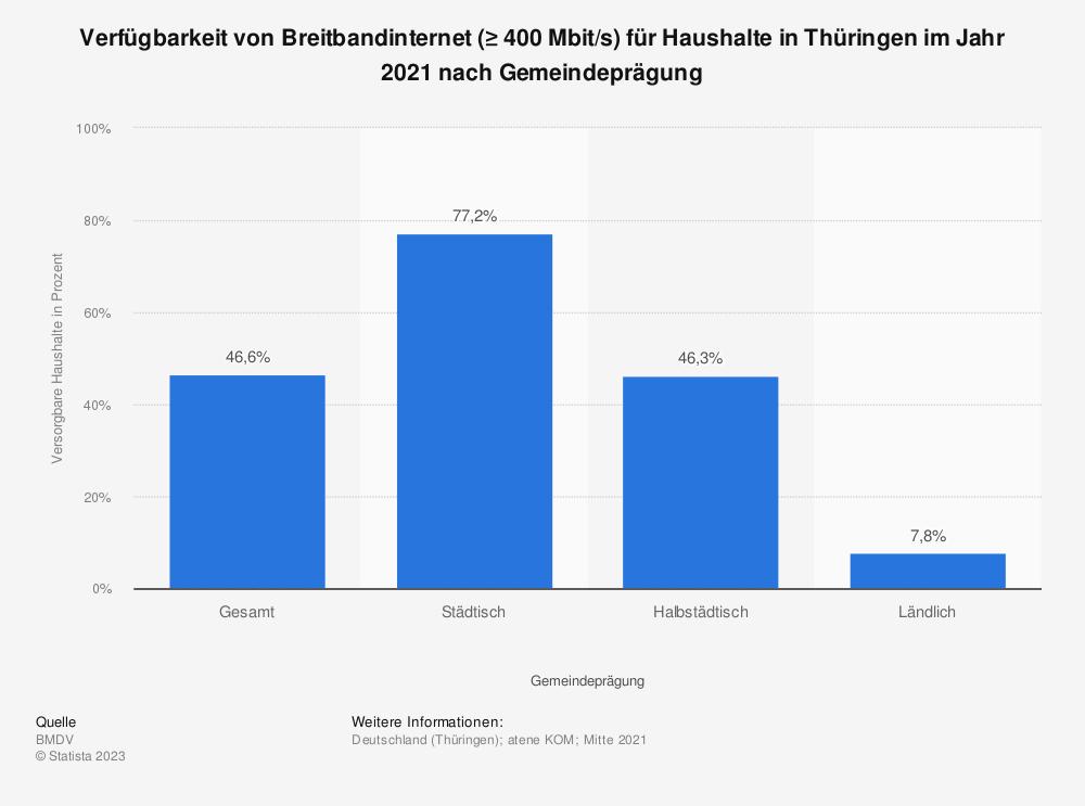 Statistik: Verfügbarkeit von Breitbandinternet (≥ 400Mbit/s) für Haushalte in Thüringen im Jahr 2020 nach Gemeindeprägung   Statista