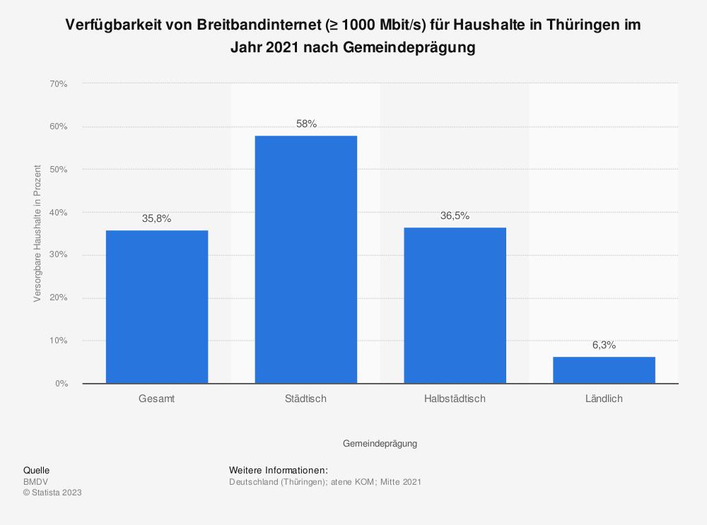 Statistik: Verfügbarkeit von Breitbandinternet (≥ 1000 Mbit/s) für Haushalte in Thüringen im Jahr 2020 nach Gemeindeprägung | Statista
