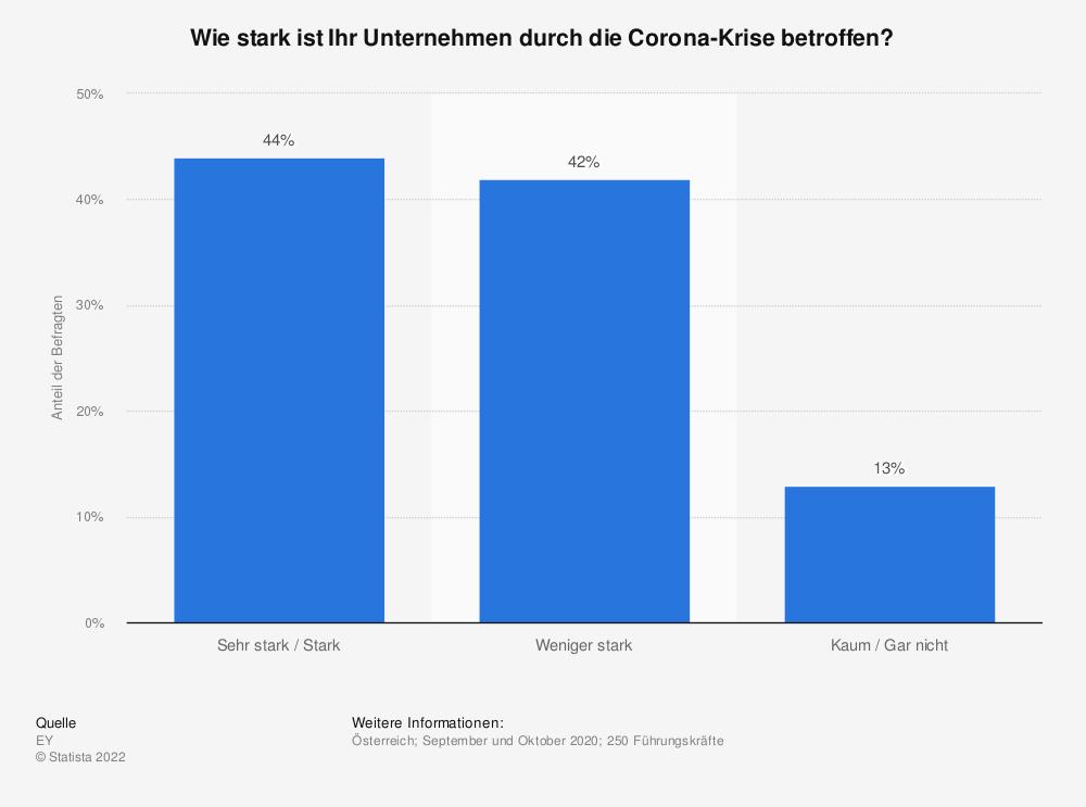 Statistik: Wie sehr ist Ihr Unternehmen von der Covid-19-Krise betroffen? | Statista