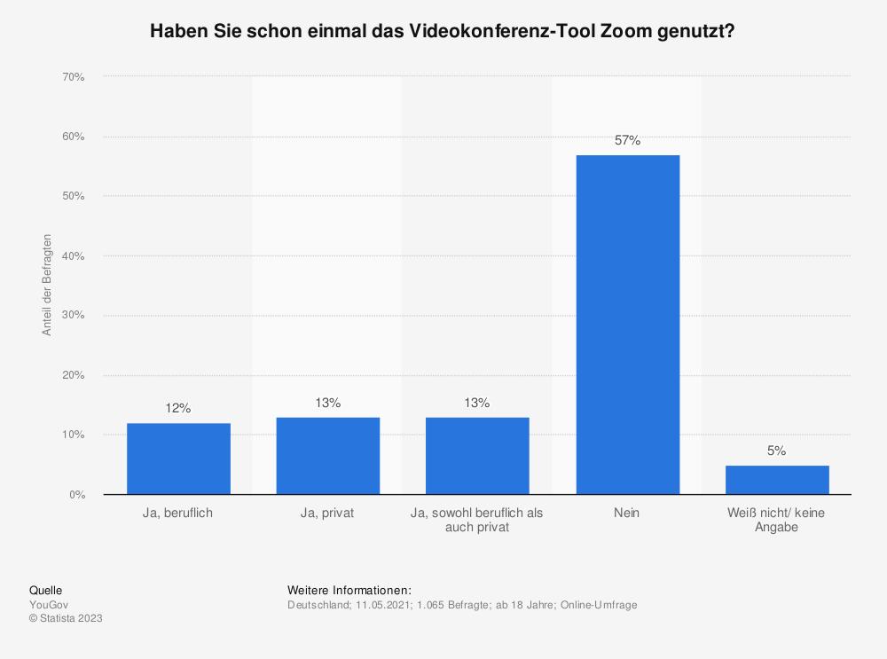 Statistik: Haben Sie schon einmal das Videokonferenz-Tool Zoom genutzt? | Statista