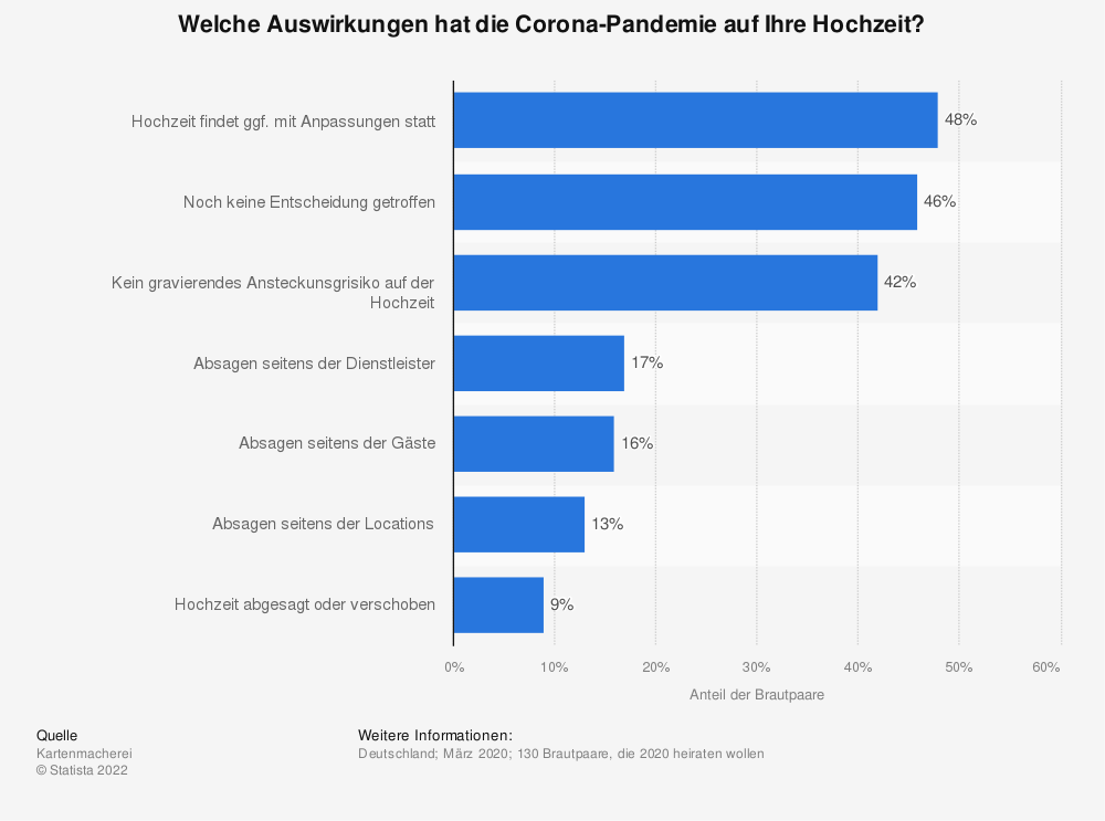 Statistik: Welche Auswirkungen hat die Corona-Pandemie auf Ihre Hochzeit? | Statista
