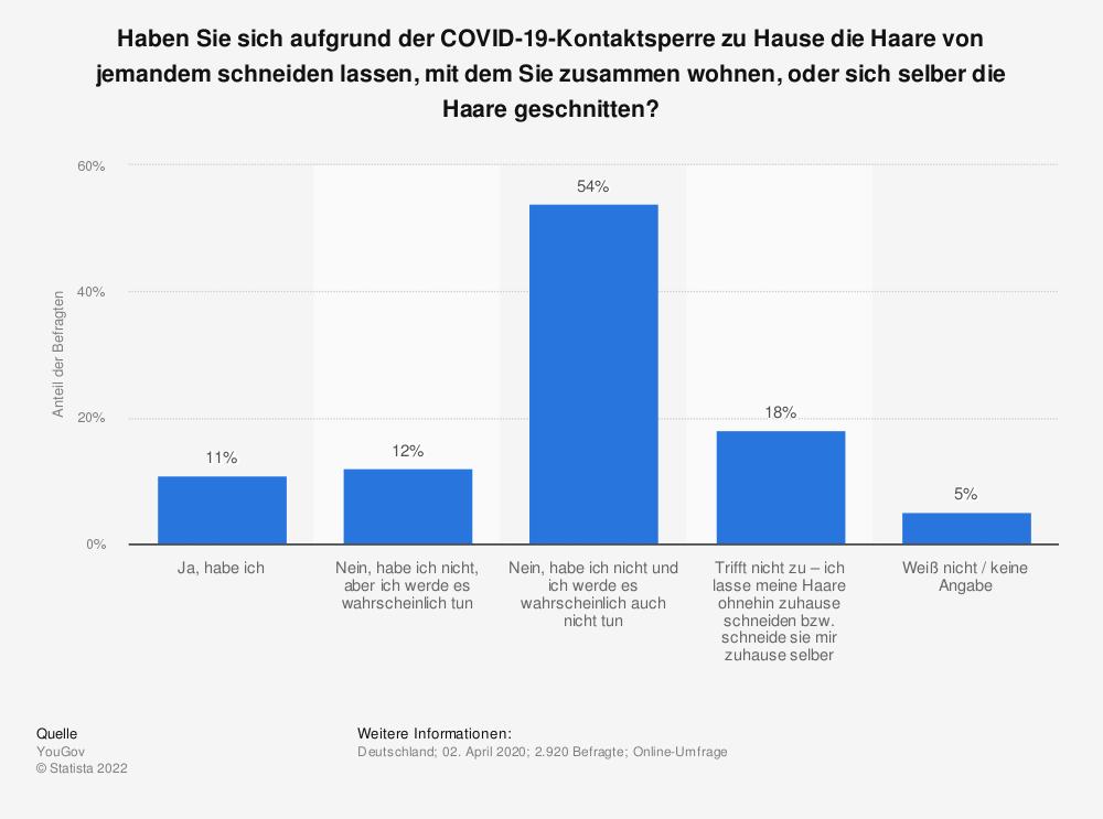 Statistik: Haben Sie sich aufgrund der COVID-19-Kontaktsperre zu Hause die Haare von jemandem schneiden lassen, mit dem Sie zusammen wohnen, oder sich selber die Haare geschnitten? | Statista
