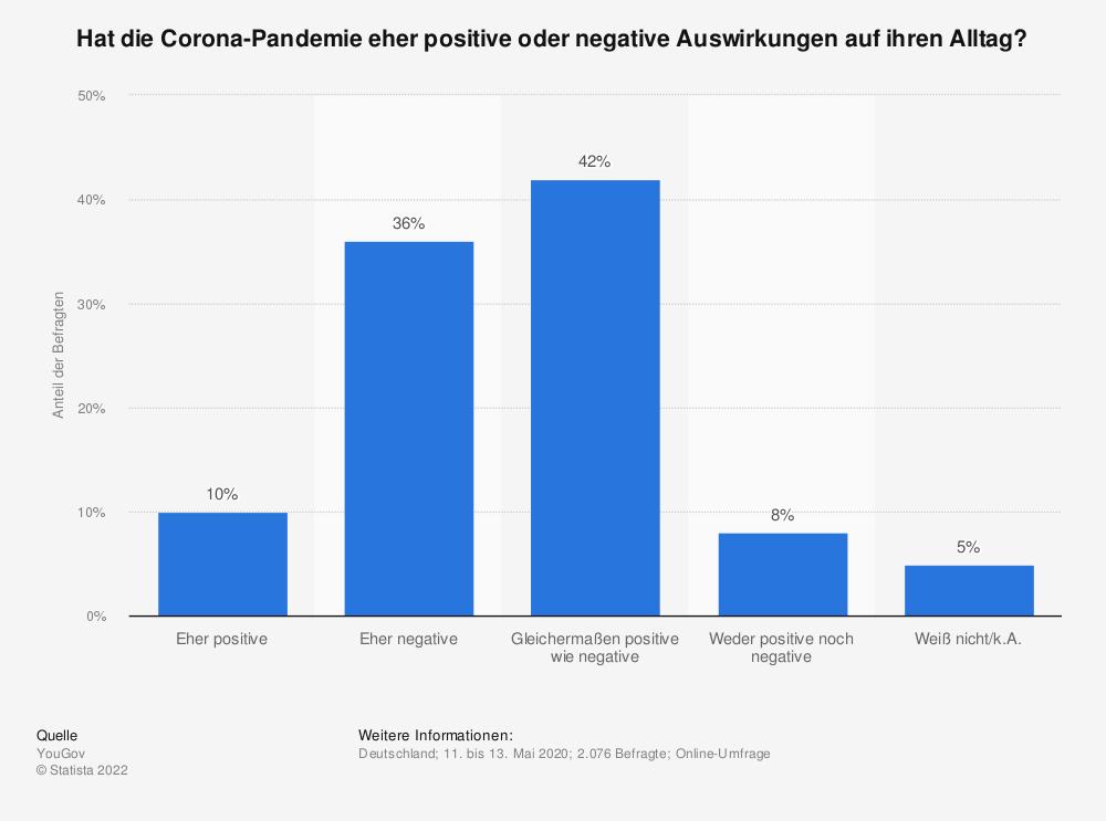 Statistik: Hat die Corona-Pandemie eher positive oder negative Auswirkungen auf ihren Alltag? | Statista