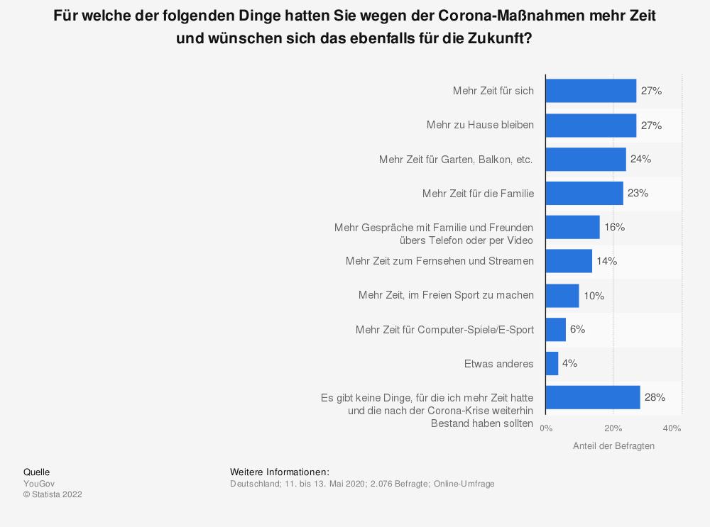 Statistik: Für welche der folgenden Dinge hatten Sie wegen der Corona-Maßnahmen mehr Zeit und wünschen sich das ebenfalls für die Zukunft?   Statista
