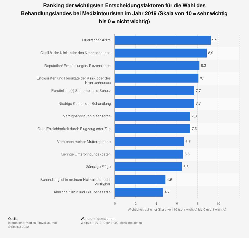 Statistik: Ranking der  wichtigsten Entscheidungsfaktoren für die Wahl des Behandlungslandes bei Medizintouristen im Jahr 2019 (Skala von 10 = sehr wichtig bis 0 = nicht wichtig)  | Statista