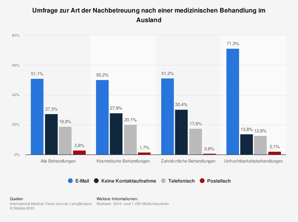 Statistik: Umfrage zur Art der Nachbetreuung nach einer medizinischen Behandlung im Ausland | Statista