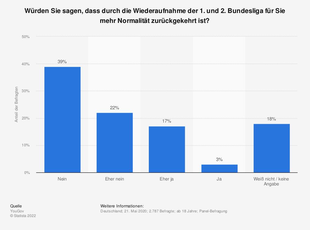 Statistik: Würden Sie sagen, dass durch die Wiederaufnahme der 1. und 2. Bundesliga für Sie mehr Normalität zurückgekehrt ist? | Statista