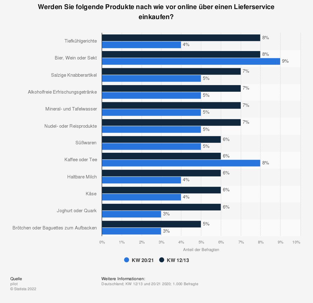 Statistik: Werden Sie folgende Produkte nach wie vor online über einen Lieferservice einkaufen?   Statista