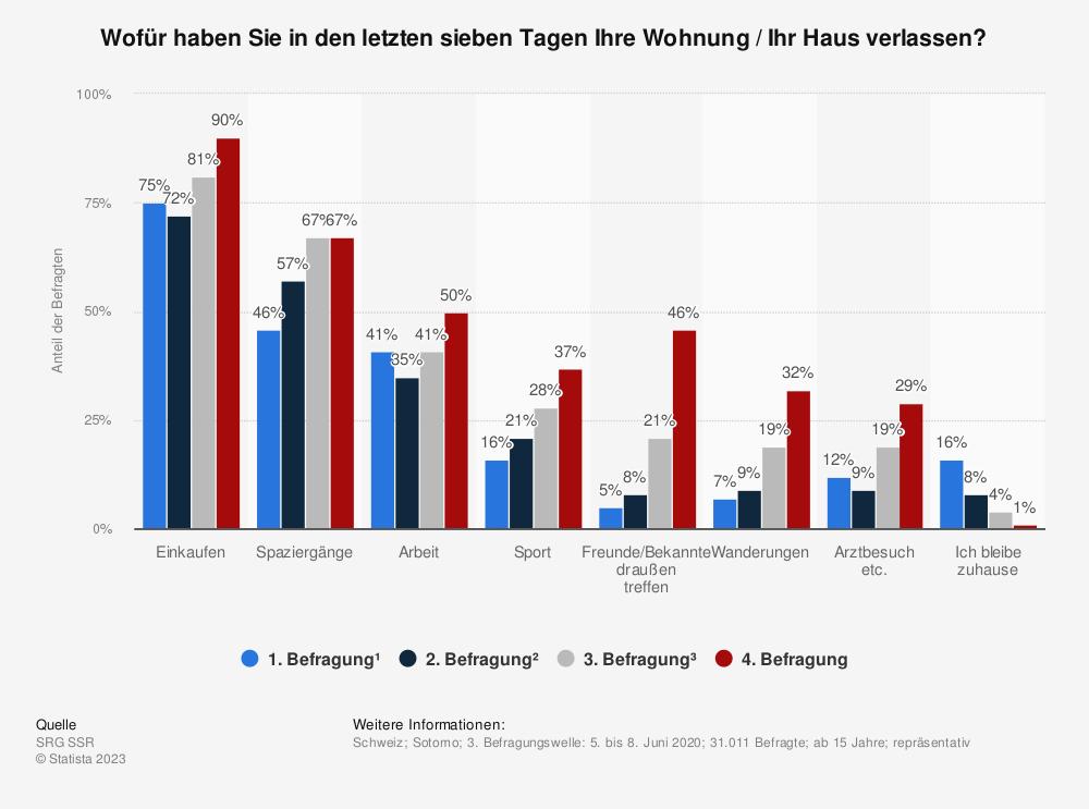 Statistik: Wofür haben Sie in den letzten sieben Tagen Ihre Wohnung / Ihr Haus verlassen? | Statista