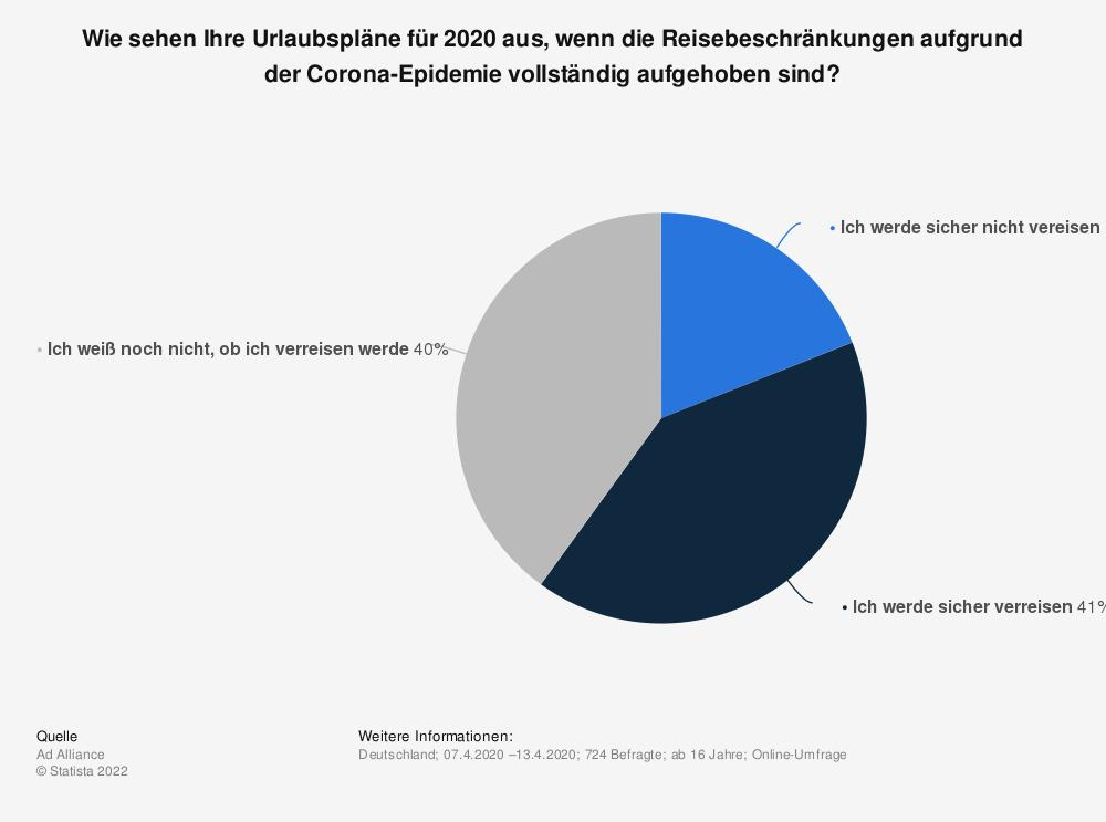 Statistik: Wie sehen Ihre Urlaubspläne für 2020 aus, wenn die Reisebeschränkungen aufgrund der Corona-Epidemie vollständig aufgehoben sind?   Statista