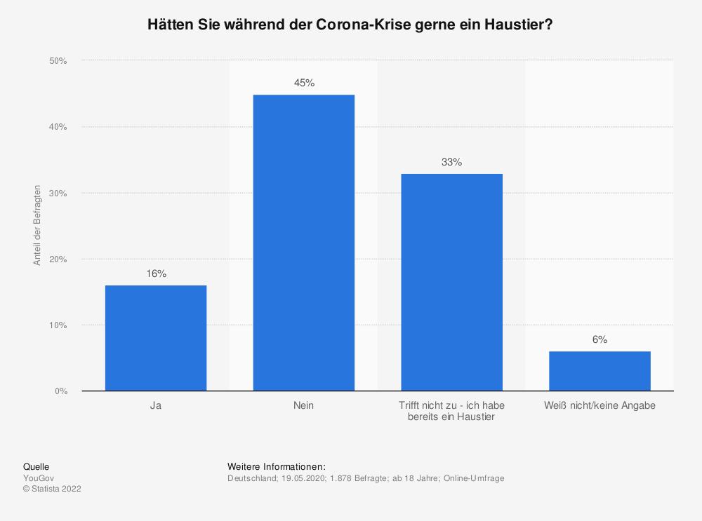 Statistik: Hätten Sie während der Corona-Krise gerne ein Haustier? | Statista