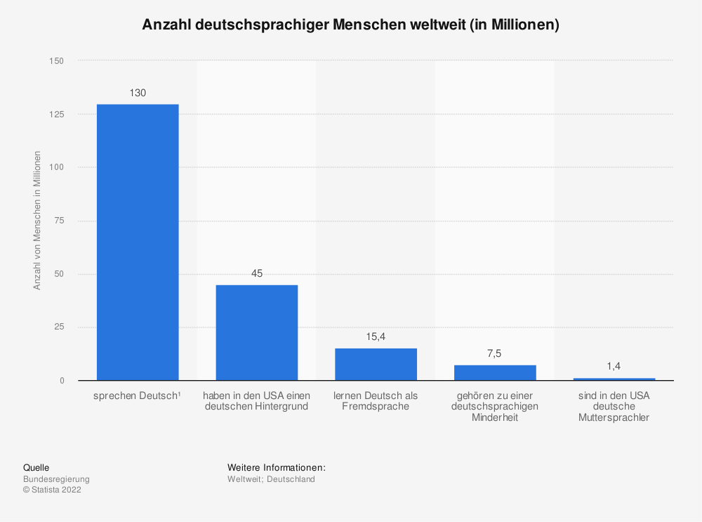 Statistik: Anzahl deutschsprachiger Menschen weltweit (in Millionen) | Statista