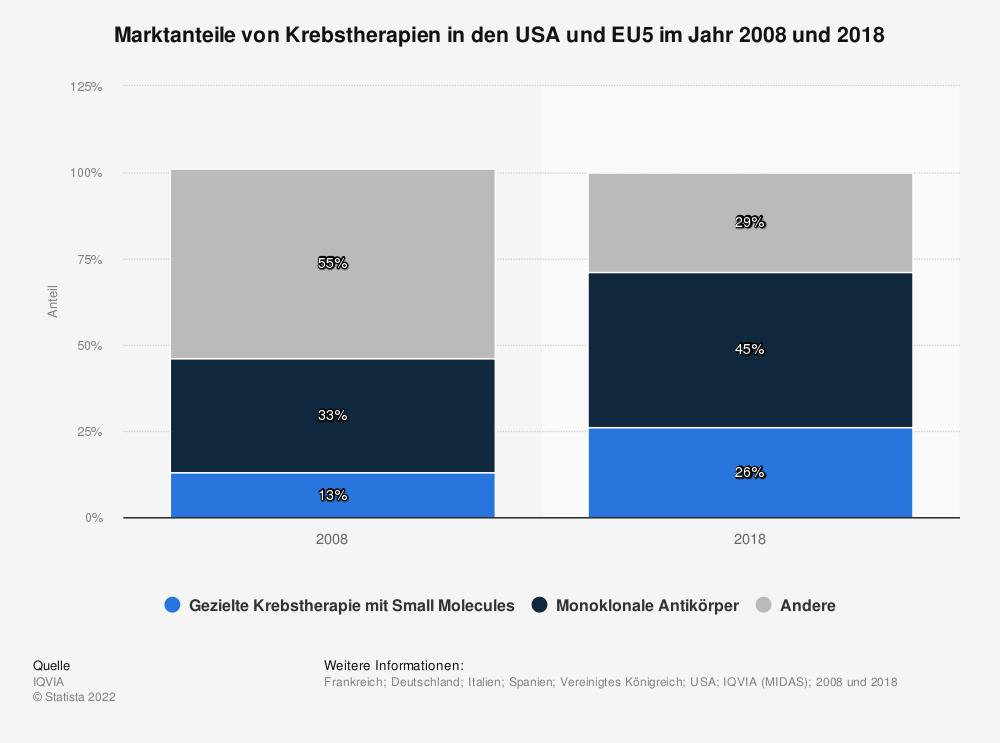 Statistik: Marktanteile von Krebstherapien in den USA und EU5 im Jahr 2008 und 2018 | Statista