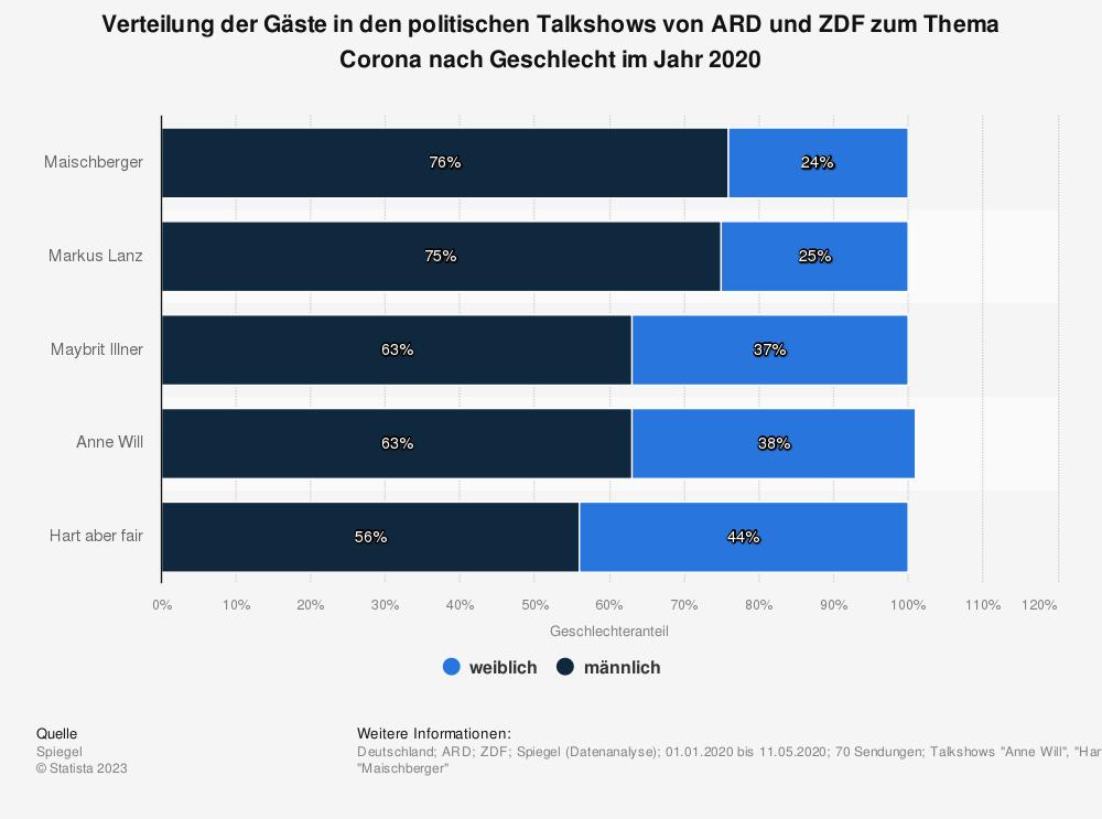Statistik: Verteilung der Gäste in den politischen Talkshows von ARD und ZDF zum Thema Corona nach Geschlecht im Jahr 2020 | Statista