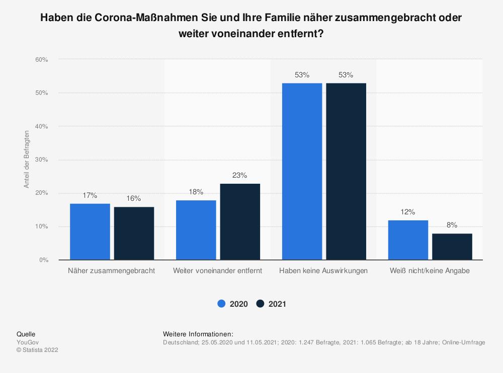 Statistik: Haben die Corona-Maßnahmen Sie und Ihre Familie näher zusammengebracht oder weiter voneinander entfernt?  | Statista