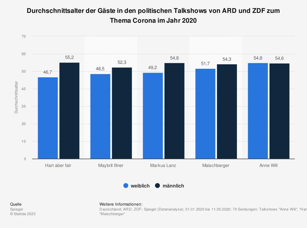 Statistik: Durchschnittsalter der Gäste in den politischen Talkshows von ARD und ZDF zum Thema Corona im Jahr 2020 | Statista