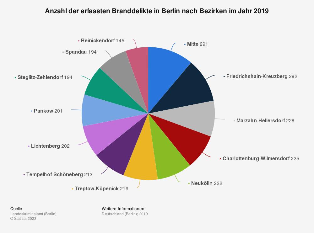 Statistik: Anzahl der erfassten Branddelikte in Berlin nach Bezirken im Jahr 2019 | Statista