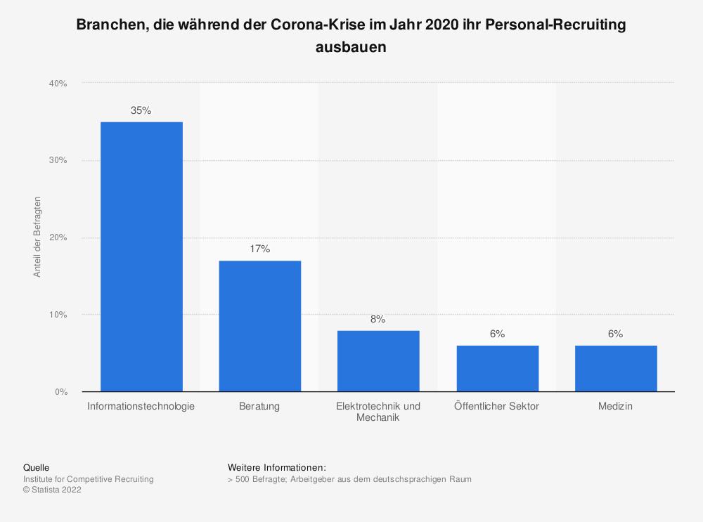 Statistik: Branchen, die während der Corona-Krise im Jahr 2020 ihr Personal-Recruiting ausbauen | Statista