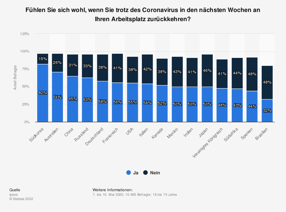 Statistik: Fühlen Sie sich wohl, wenn Sie trotz des Coronavirus in den nächsten Wochen an Ihren Arbeitsplatz zurückkehren?   Statista