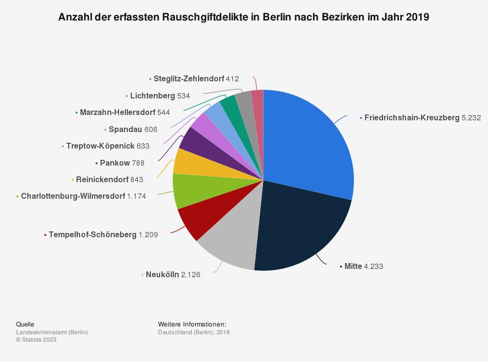 Statistik: Anzahl der erfassten Rauschgiftdelikte in Berlin nach Bezirken im Jahr 2019 | Statista