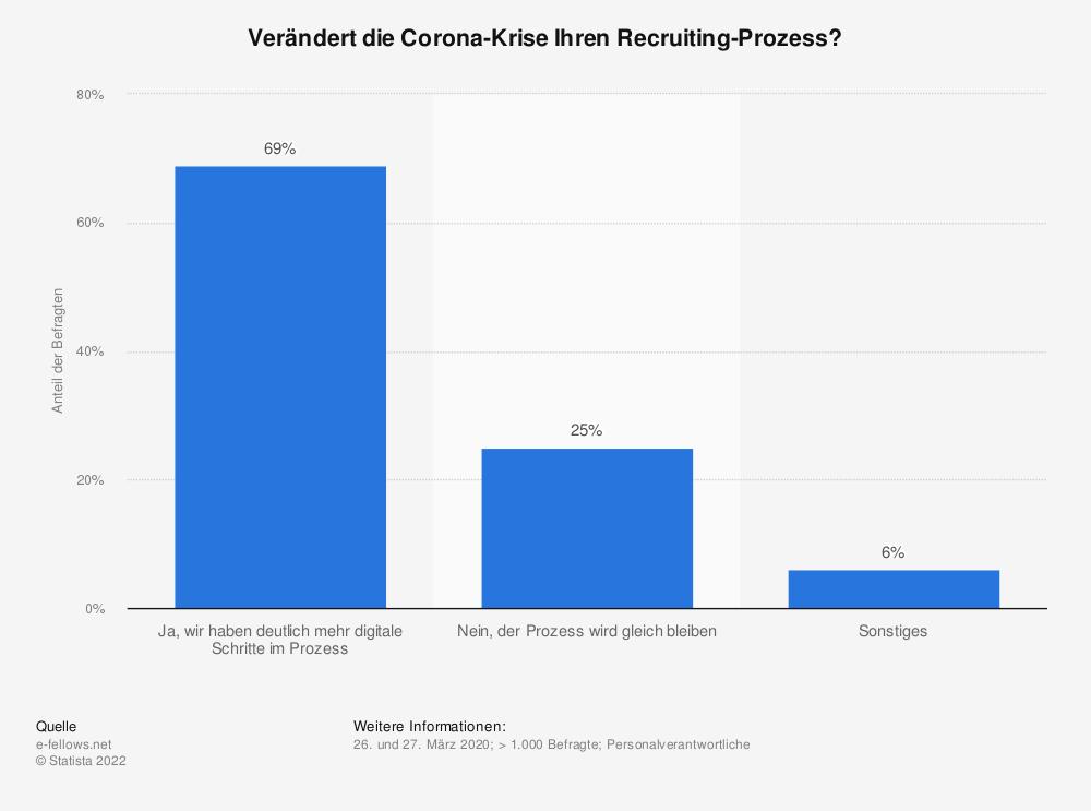 Statistik: Verändert die Corona-Krise Ihren Recruiting-Prozess? | Statista