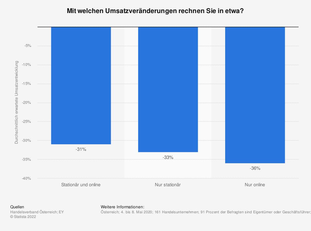 Statistik: Mit welchen Umsatzveränderungen rechnen Sie in etwa? | Statista
