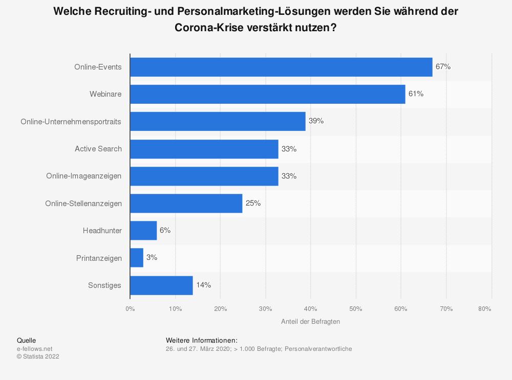 Statistik: Welche Recruiting- und Personalmarketing-Lösungen werden Sie während der Corona-Krise verstärkt nutzen? | Statista