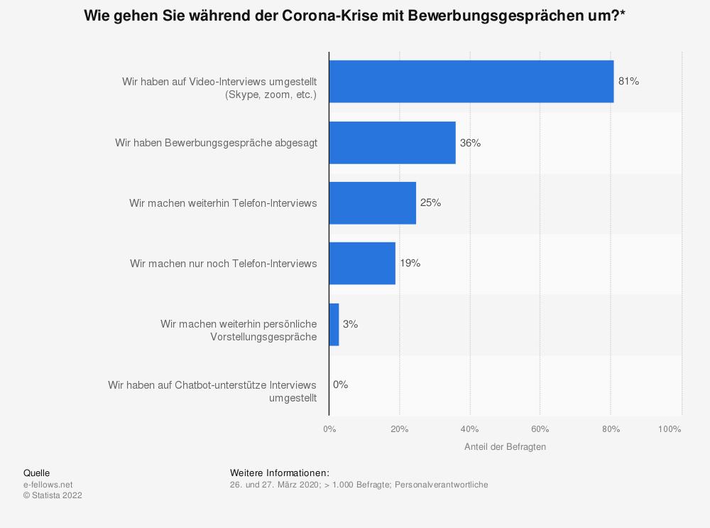Statistik: Wie gehen Sie während der Corona-Krise mit Bewerbungsgesprächen um?* | Statista