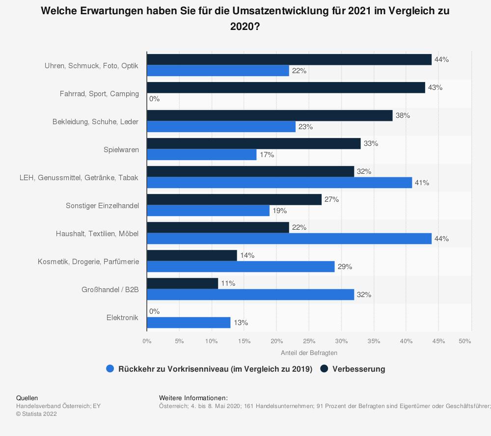 Statistik: Welche Erwartungen haben Sie für die Umsatzentwicklung für 2021 im Vergleich zu 2020? | Statista