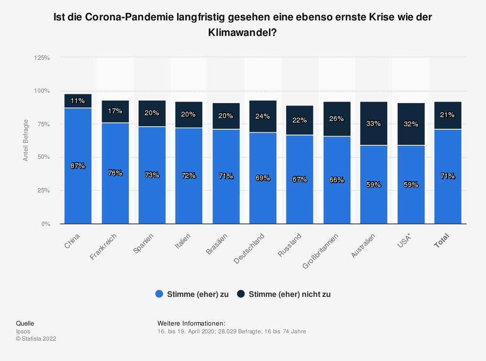 Statistik: Ist die Corona-Pandemie langfristig gesehen eine ebenso ernste Krise wie der Klimawandel? | Statista