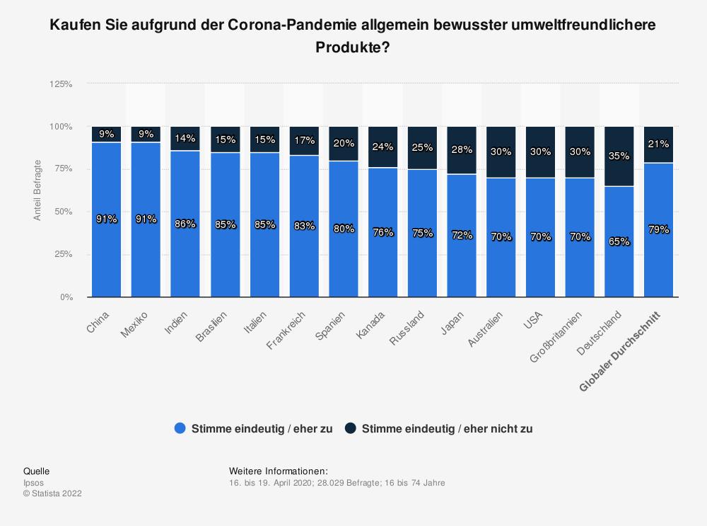 Statistik: Kaufen Sie aufgrund der Corona-Pandemie allgemein bewusster umweltfreundlichere Produkte?   Statista