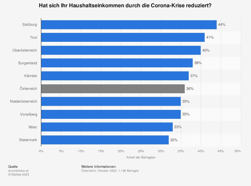 Statistik: Hat sich Ihr Haushaltseinkommen durch die Corona-Krise reduziert?   Statista