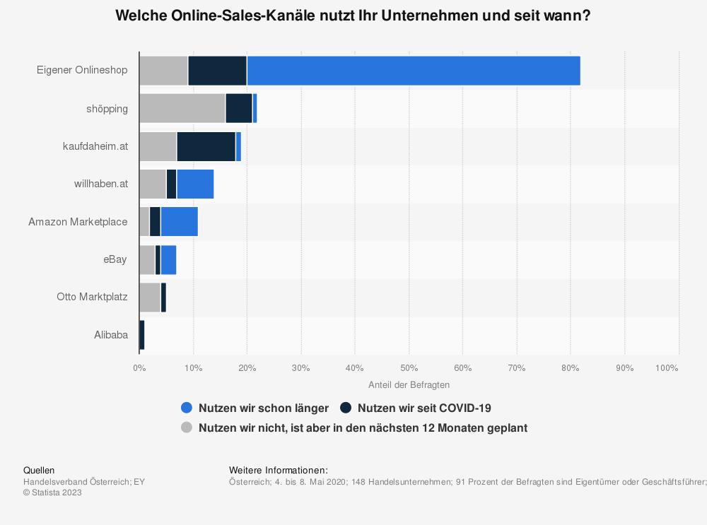 Statistik: Welche Online-Sales-Kanäle nutzt Ihr Unternehmen und seit wann?   Statista