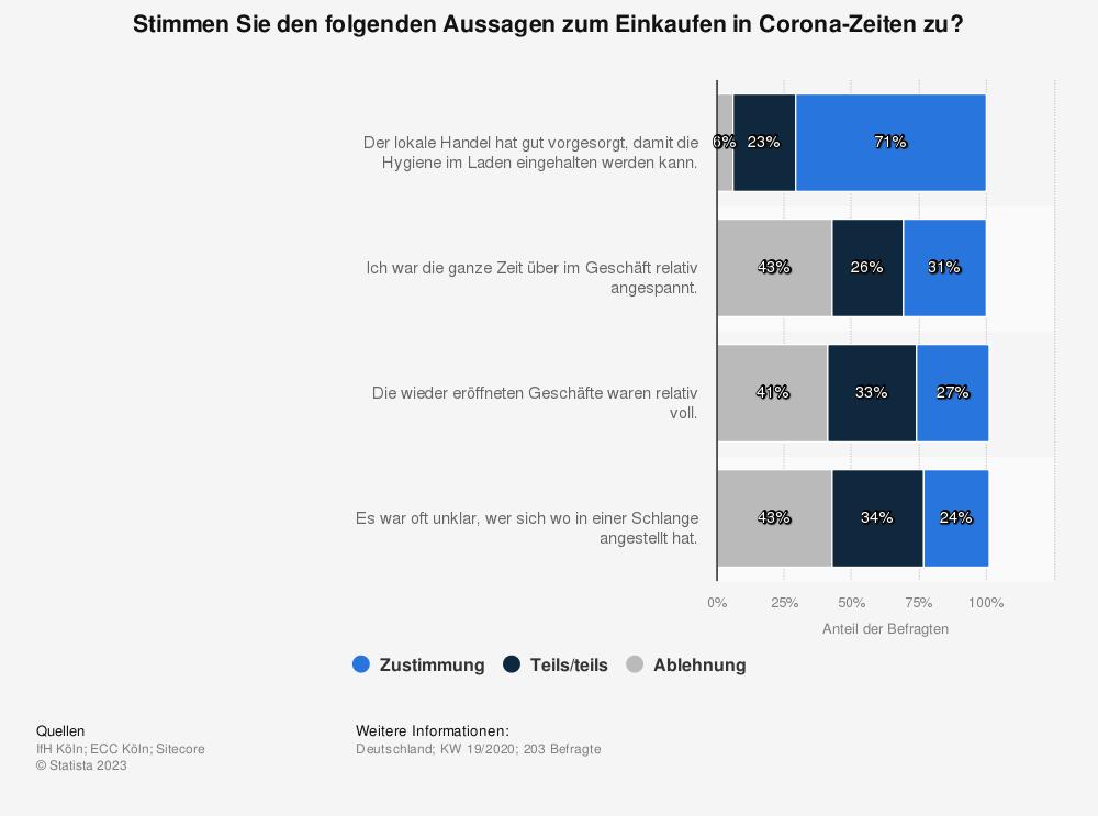 Statistik: Stimmen Sie den folgenden Aussagen zum Einkaufen in Corona-Zeiten zu? | Statista
