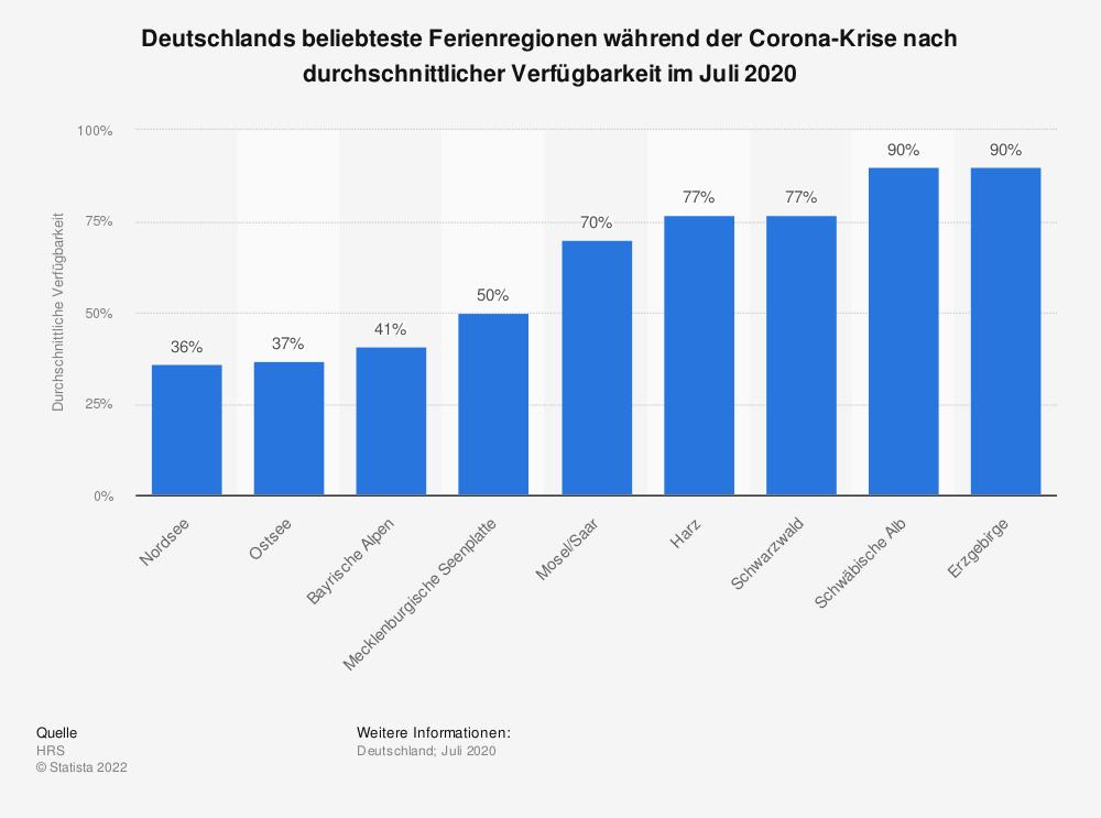 Statistik: Deutschlands beliebteste Ferienregionen während der Corona-Krise nach durchschnittlicher Verfügbarkeit im Juli 2020 | Statista