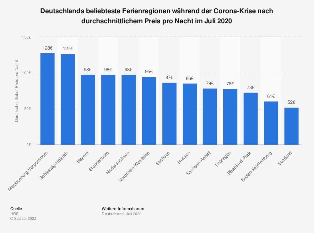 Statistik: Deutschlands beliebteste Ferienregionen während der Corona-Krise nach durchschnittlichem Preis pro Nacht im Juli 2020 | Statista