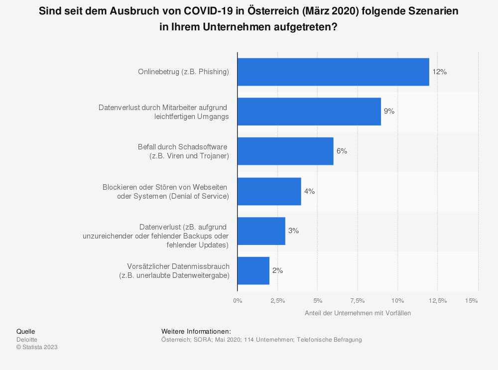 Statistik: Sind seit dem Ausbruch von COVID-19 in Österreich (März 2020) folgende Szenarien in Ihrem Unternehmen aufgetreten? | Statista