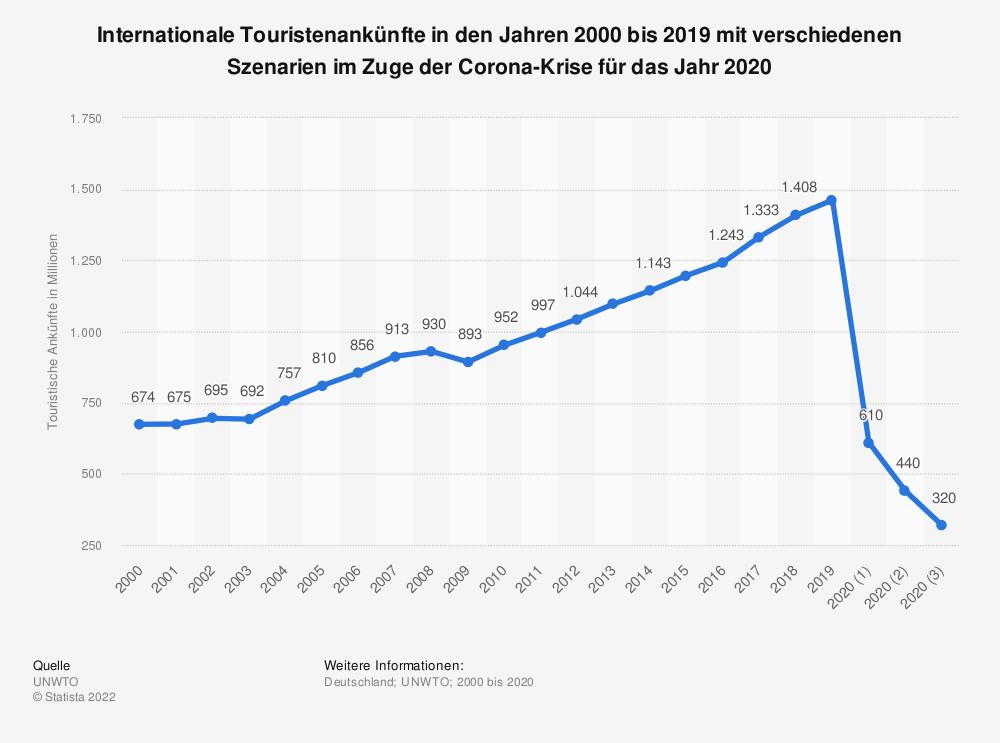 Statistik: Internationale Touristenankünfte in den Jahren 2000 bis 2019 mit verschiedenen Szenarien im Zuge der Corona-Krise für das Jahr 2020 | Statista