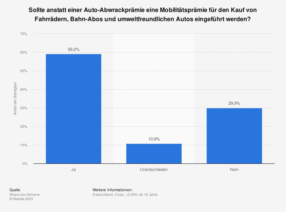 Statistik: Sollte anstatt einer Auto-Abwrackprämie eine Mobilitätsprämie für den Kauf von Fahrrädern, Bahn-Abos und umweltfreundlichen Autos eingeführt werden? | Statista